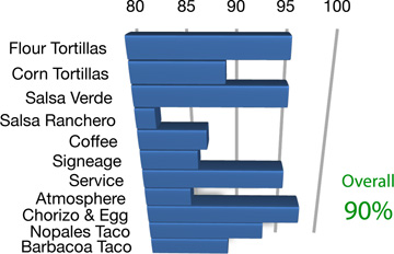 El-Rodeo-de-Jalisco-Graph