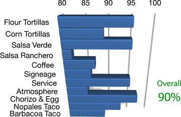 El-Rodeo-de-Jalisco-Graph