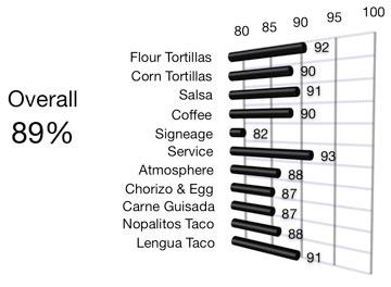 Las-Milpas-Graph